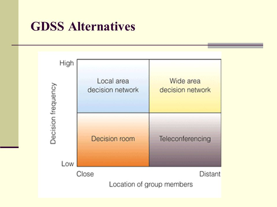 GDSS Alternatives