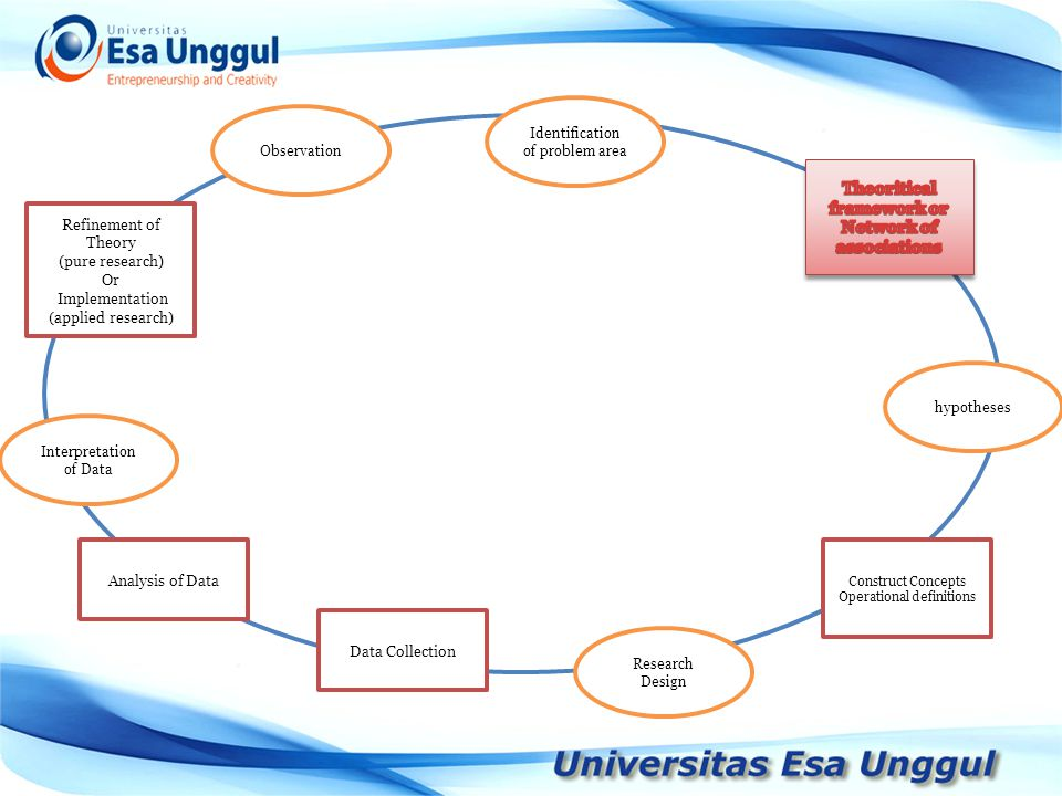 Theoritical framework or Network of associations