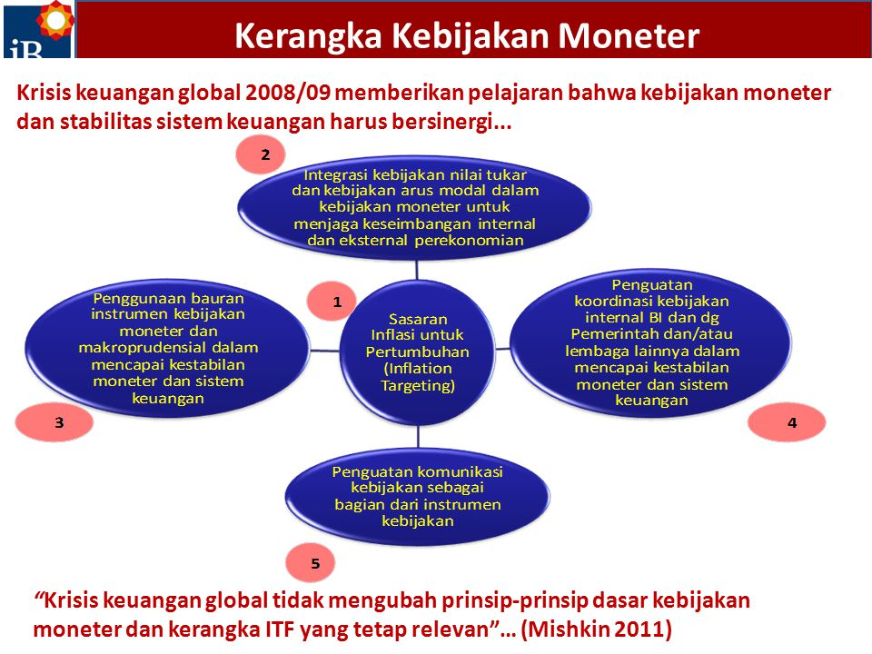 Kerangka Kebijakan Moneter