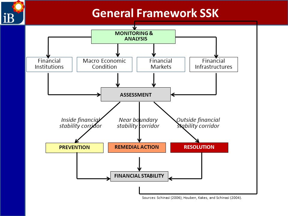 General Framework SSK Financial Institutions Macro Economic Condition