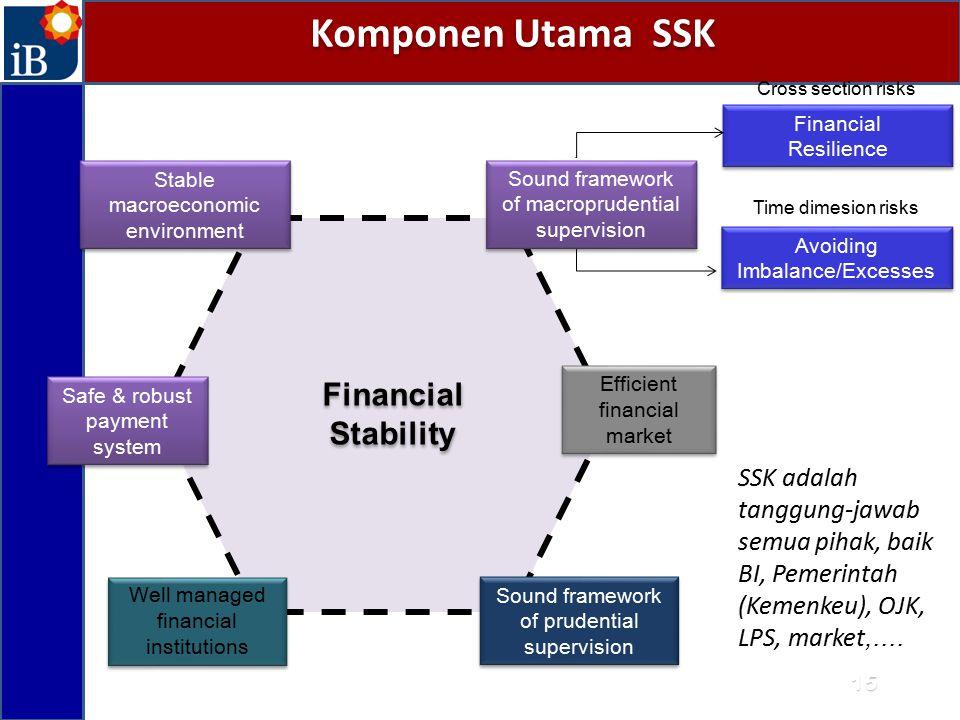Komponen Utama SSK Financial Stability