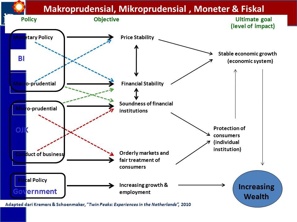 Makroprudensial, Mikroprudensial , Moneter & Fiskal