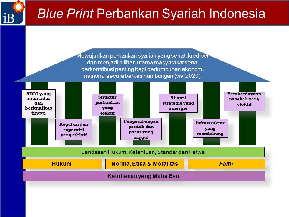 Blue Print Perbankan Syariah Indonesia