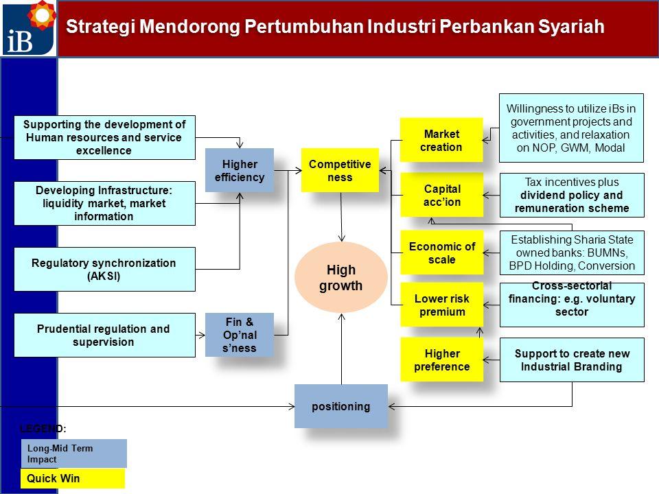 Strategi Mendorong Pertumbuhan Industri Perbankan Syariah