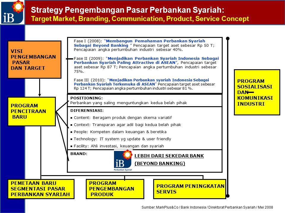 Strategy Pengembangan Pasar Perbankan Syariah: