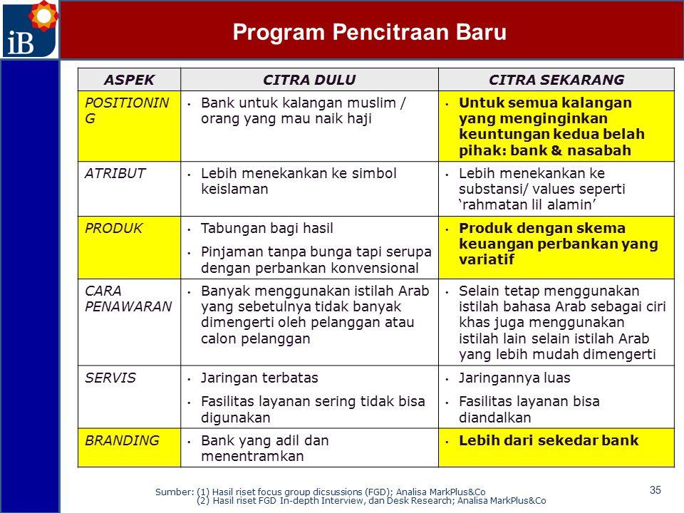 Program Pencitraan Baru