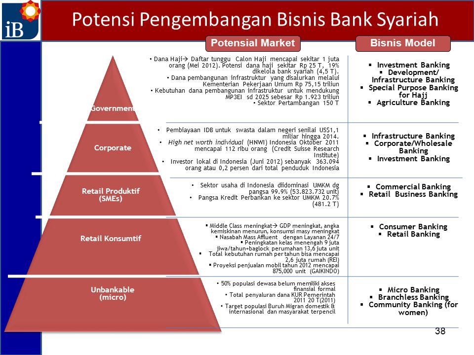 Potensi Pengembangan Bisnis Bank Syariah