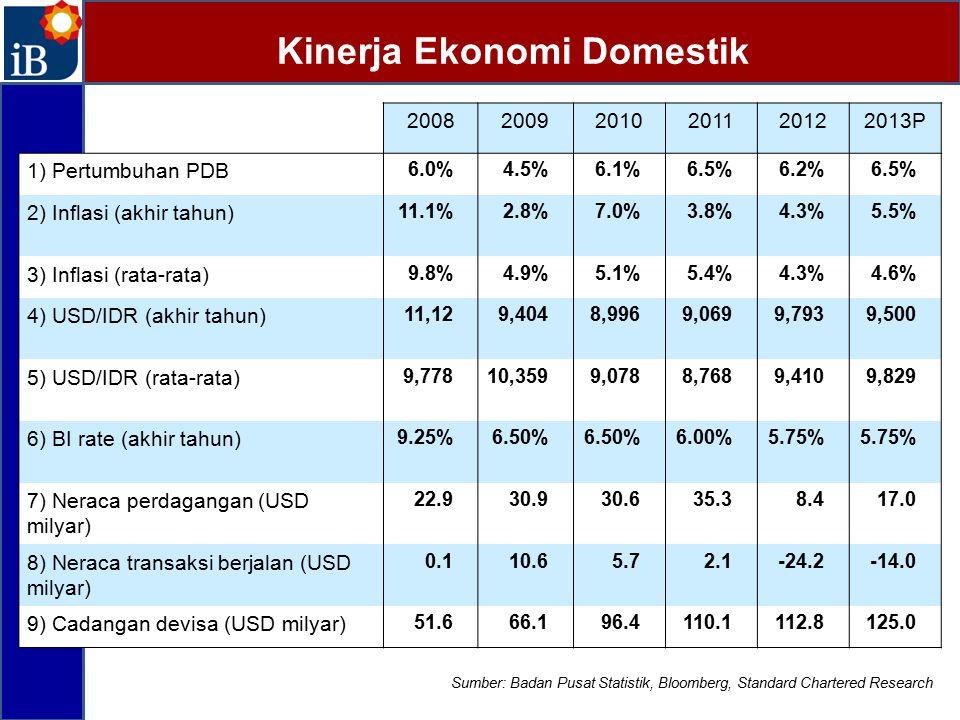 Kinerja Ekonomi Domestik