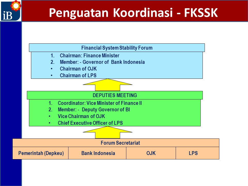 Penguatan Koordinasi - FKSSK