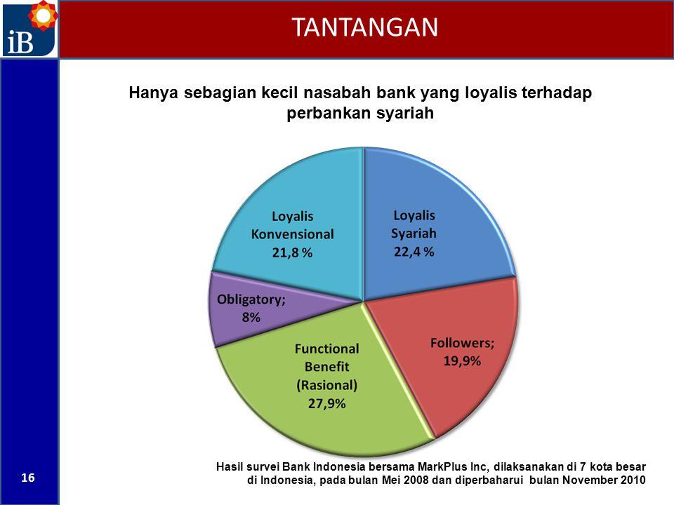 TANTANGAN Hanya sebagian kecil nasabah bank yang loyalis terhadap perbankan syariah.