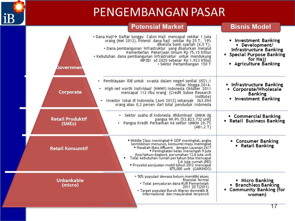 PENGEMBANGAN PASAR Potensial Market Bisnis Model 17 Investment Banking