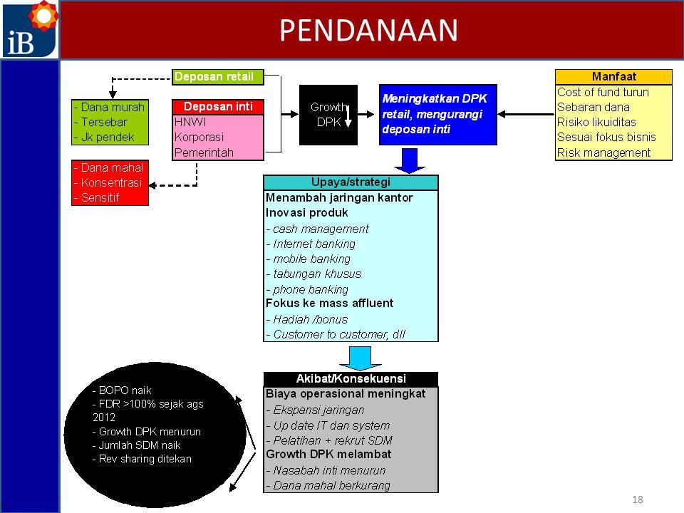 PENDANAAN 18