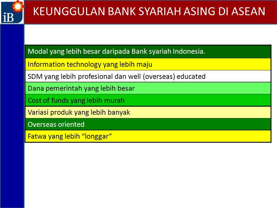 KEUNGGULAN BANK SYARIAH ASING DI ASEAN