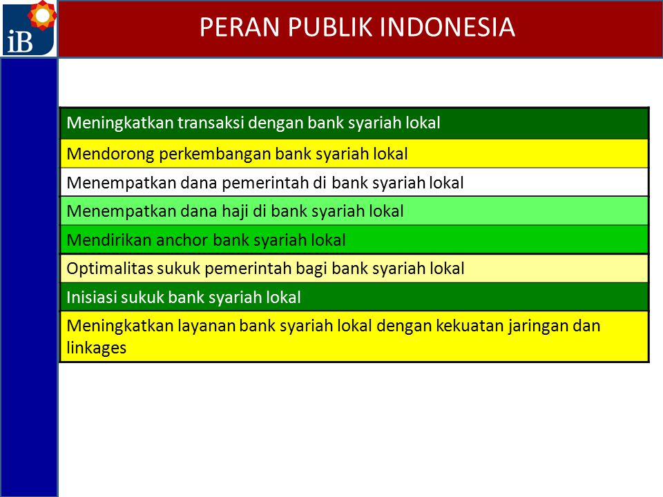 PERAN PUBLIK INDONESIA