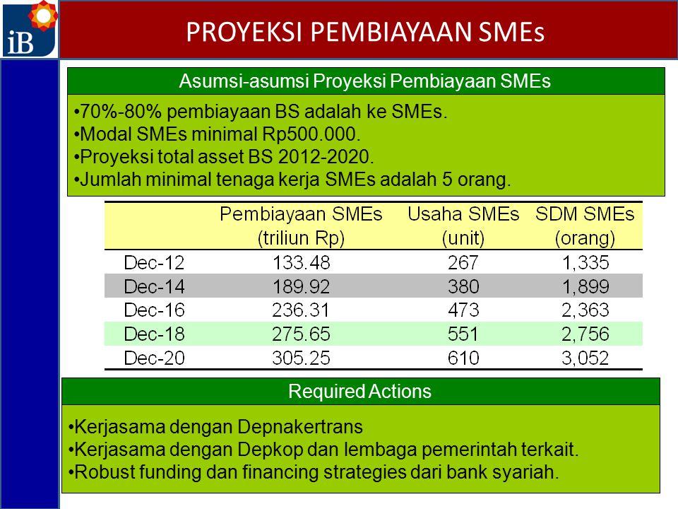 PROYEKSI PEMBIAYAAN SMEs