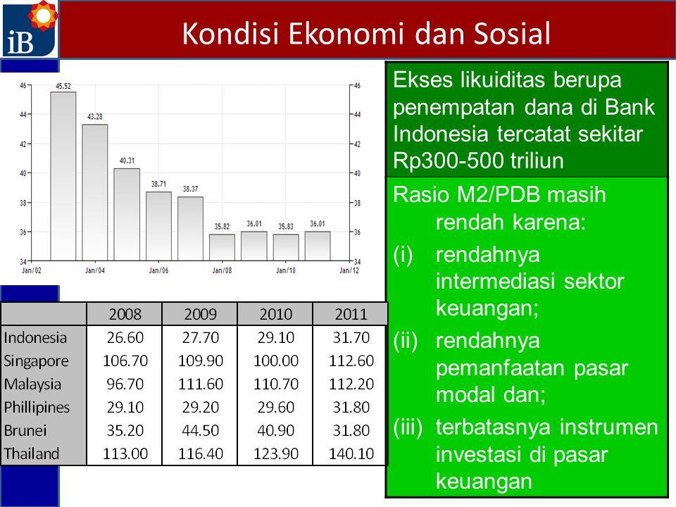 Kondisi Ekonomi dan Sosial