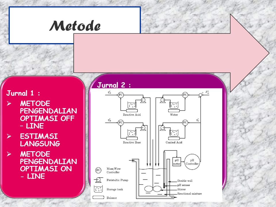 Metode Jurnal 2 : Jurnal 1 : METODE PENGENDALIAN OPTIMASI OFF – LINE