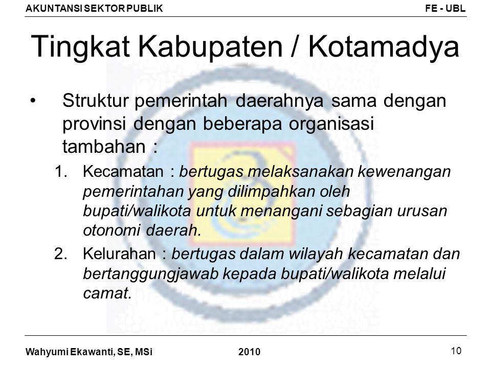 Tingkat Kabupaten / Kotamadya