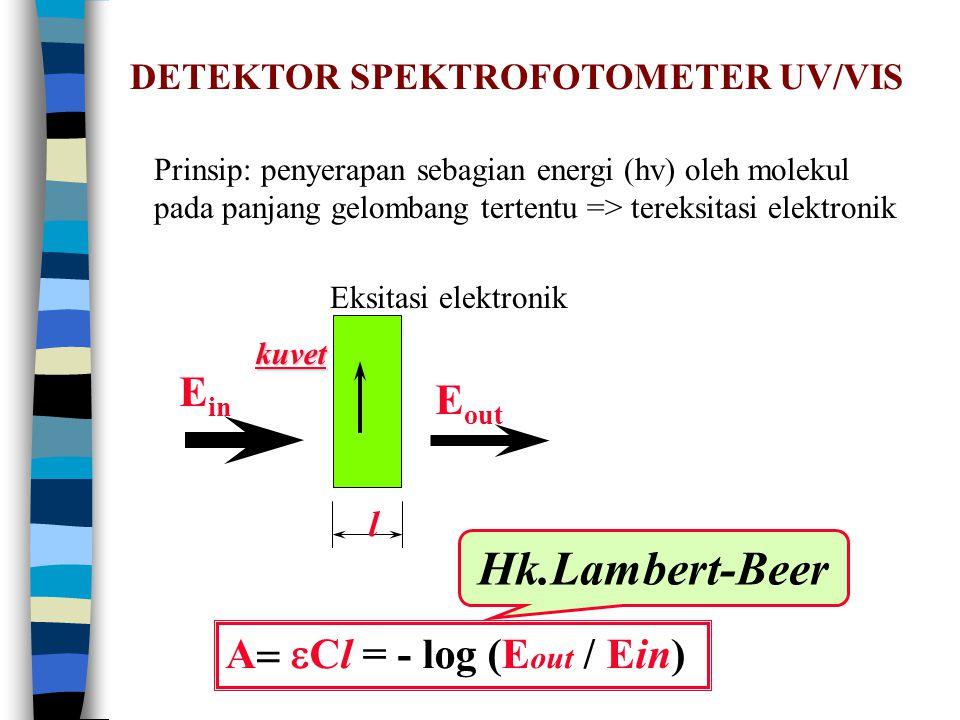 Hk.Lambert-Beer Ein Eout A= eCl = - log (Eout / Ein)