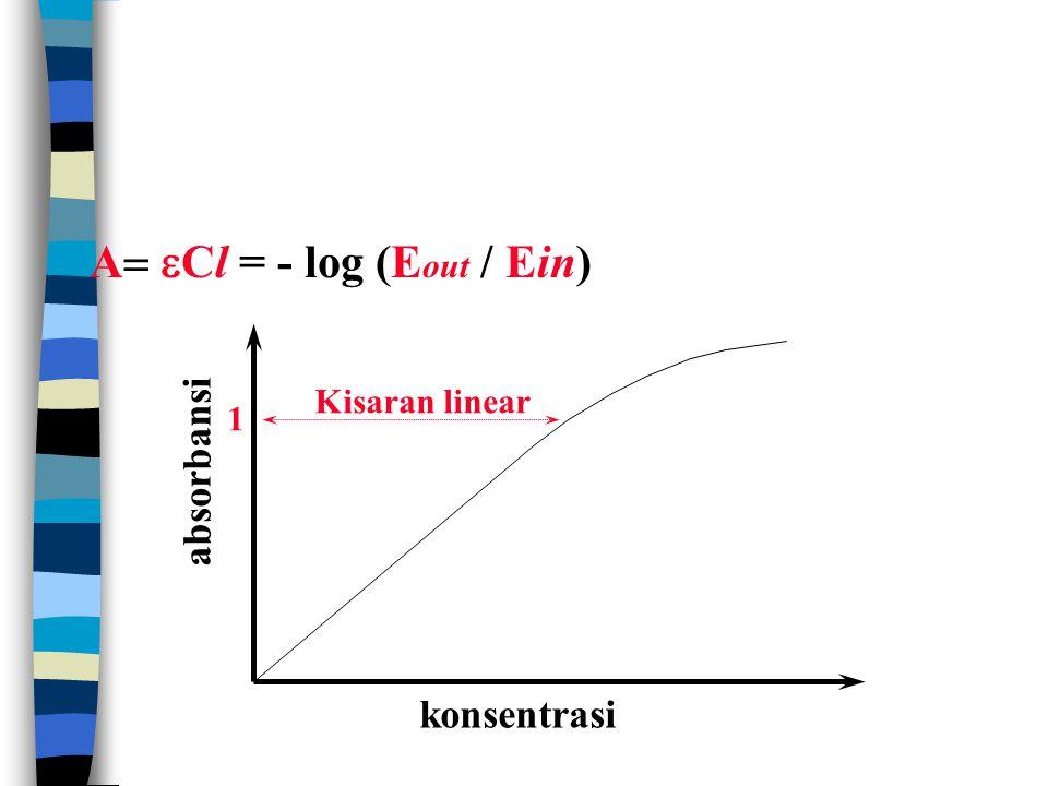 A= eCl = - log (Eout / Ein)