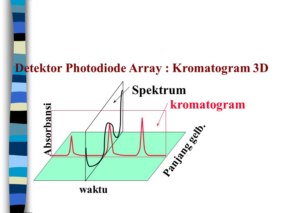 Detektor Photodiode Array : Kromatogram 3D