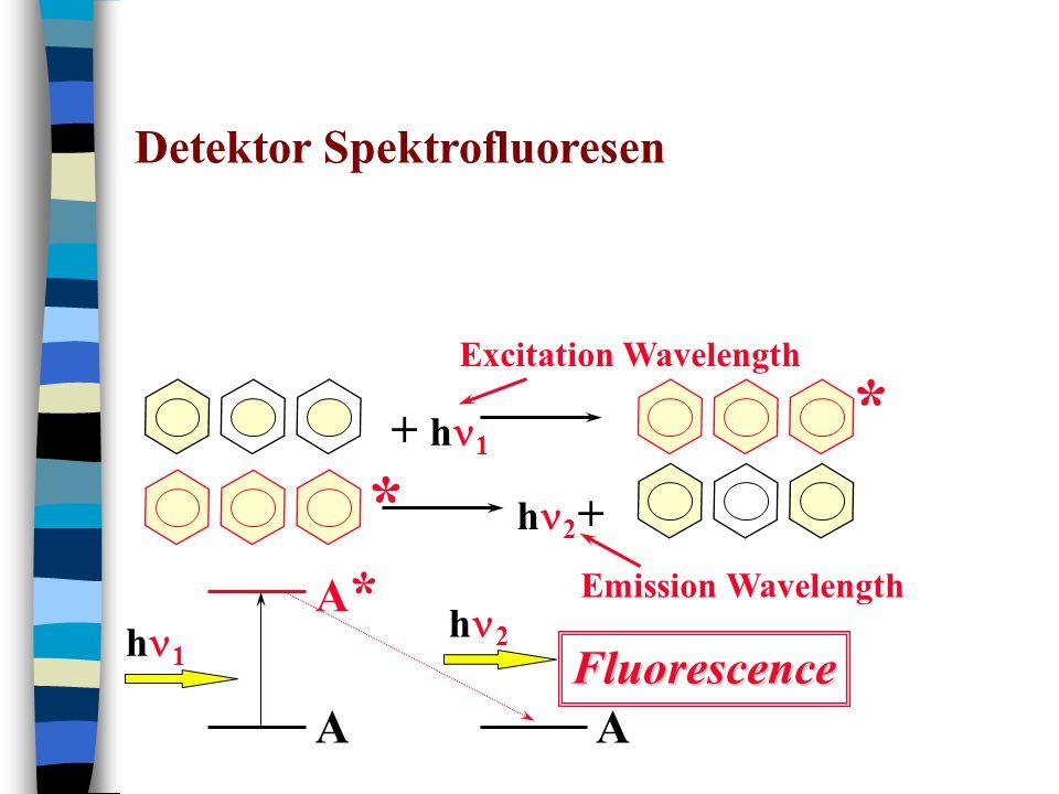 * * Detektor Spektrofluoresen + hn1 hn2+ A* hn2 Fluorescence A A hn1
