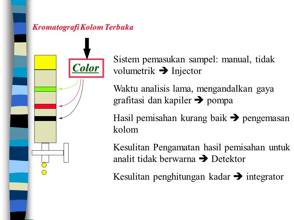Color Sistem pemasukan sampel: manual, tidak volumetrik  Injector