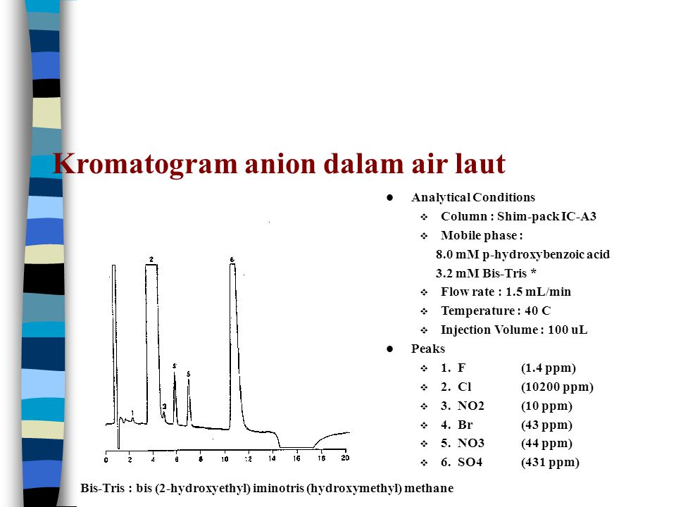 Kromatogram anion dalam air laut