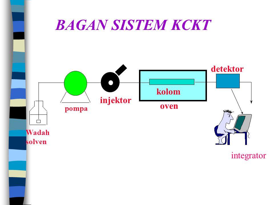 BAGAN SISTEM KCKT detektor kolom injektor oven integrator pompa Wadah