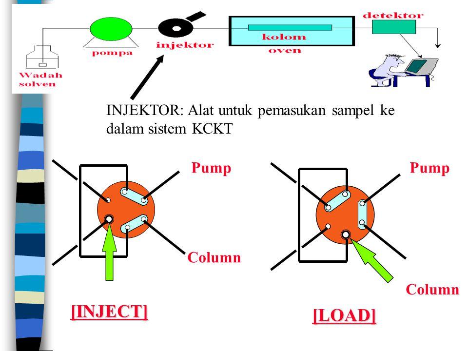 INJEKTOR: Alat untuk pemasukan sampel ke dalam sistem KCKT