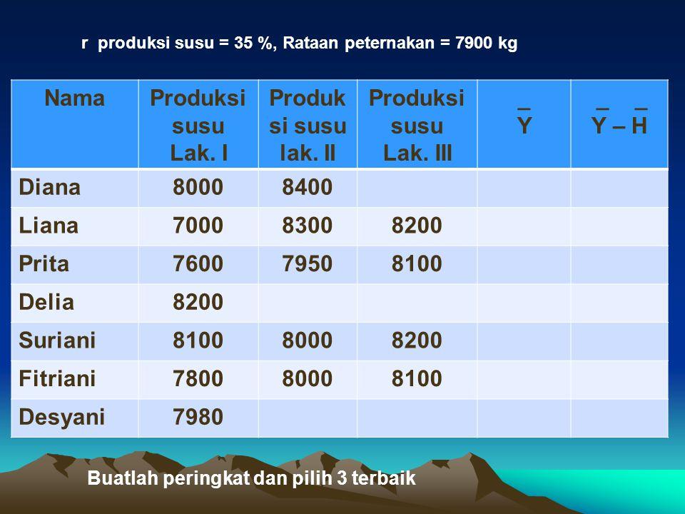 Nama Produksi susu Lak. I Produksi susu lak. II Lak. III _ Y _ _ Y – H