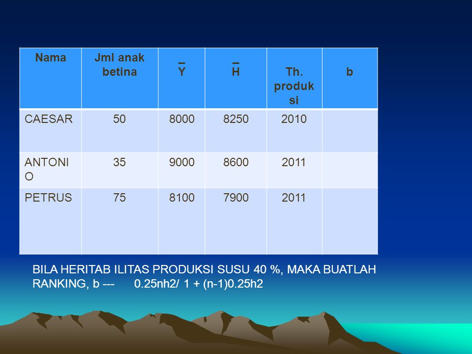 Nama Jml anak. betina. _. Y. H. Th. produksi. b. CAESAR. 50. 8000. 8250. 2010. ANTONIO.