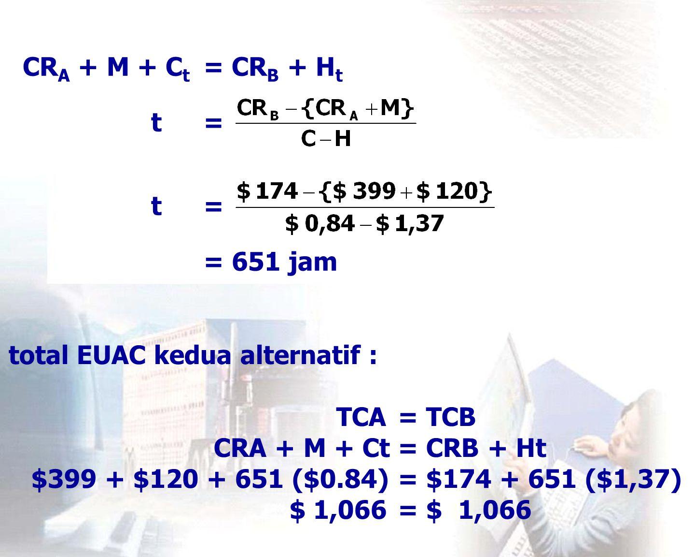 CRA + M + Ct = CRB + Ht t = t = = 651 jam