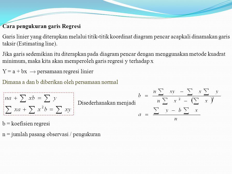 Cara pengukuran garis Regresi