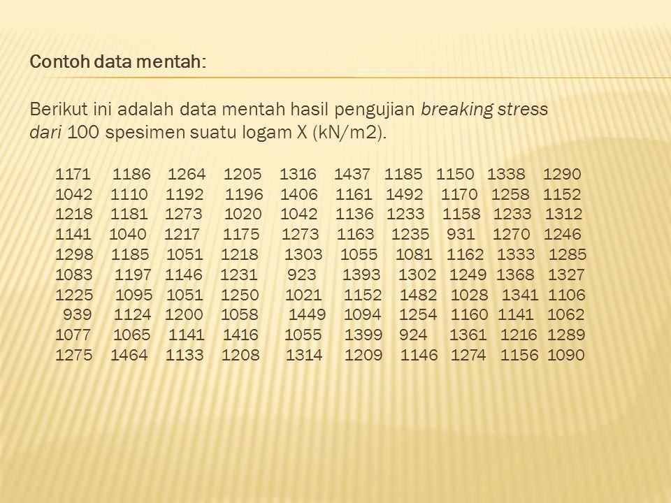 Berikut ini adalah data mentah hasil pengujian breaking stress
