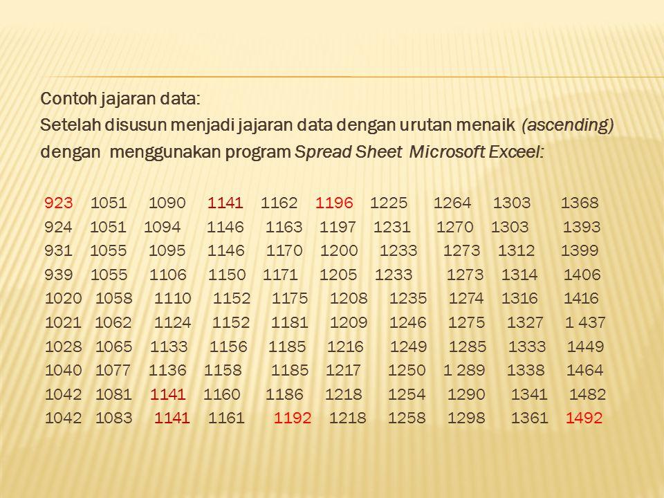 Setelah disusun menjadi jajaran data dengan urutan menaik (ascending)