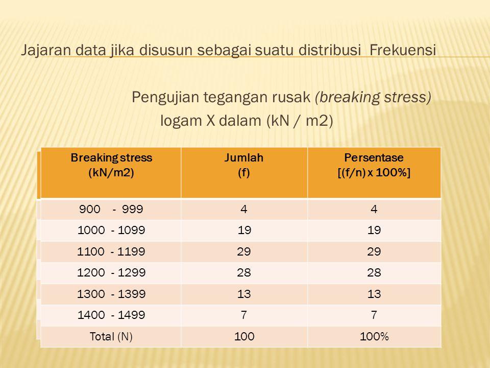 Jajaran data jika disusun sebagai suatu distribusi Frekuensi Pengujian tegangan rusak (breaking stress) logam X dalam (kN / m2)