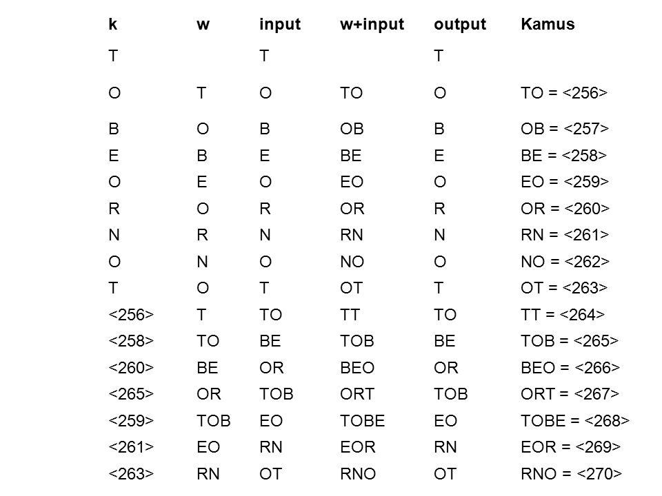 k w. input. w+input. output. Kamus. T. O. TO. TO = <256> B. OB. OB = <257> E. BE. BE = <258>