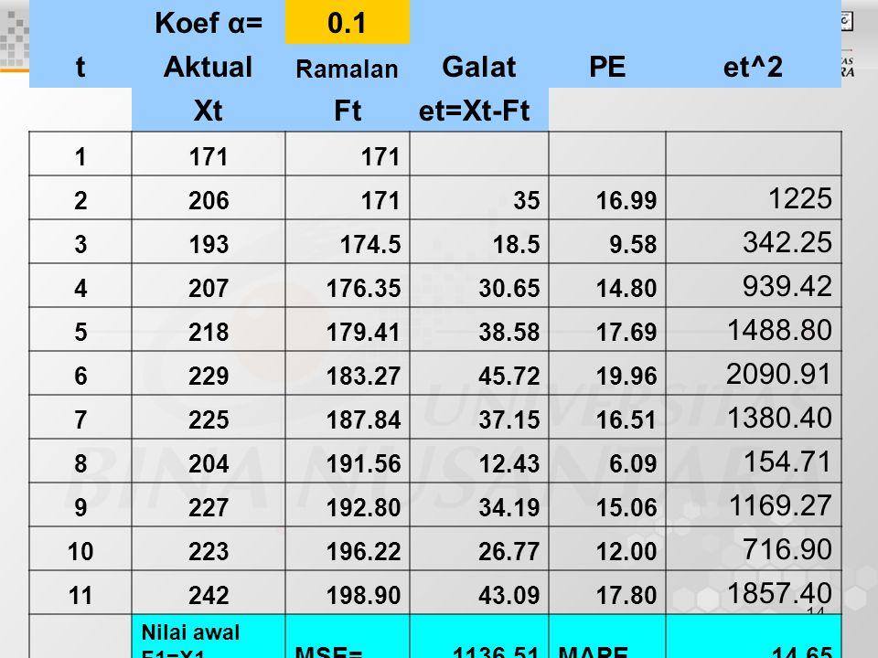 Koef α= 0.1 t Aktual Galat PE et^2 Xt Ft