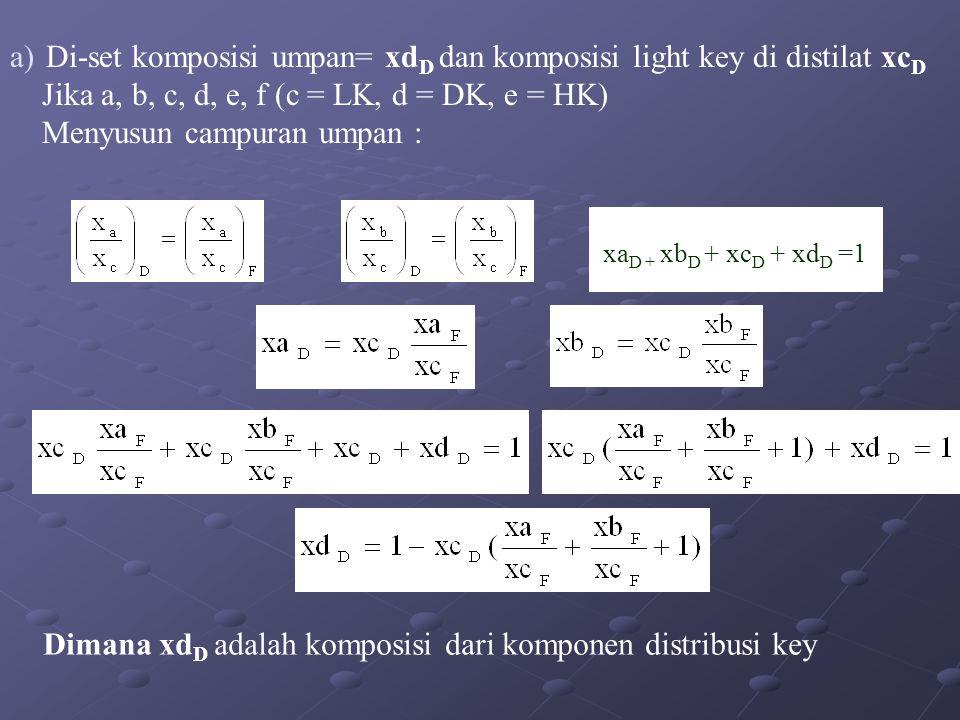 Di-set komposisi umpan= xdD dan komposisi light key di distilat xcD