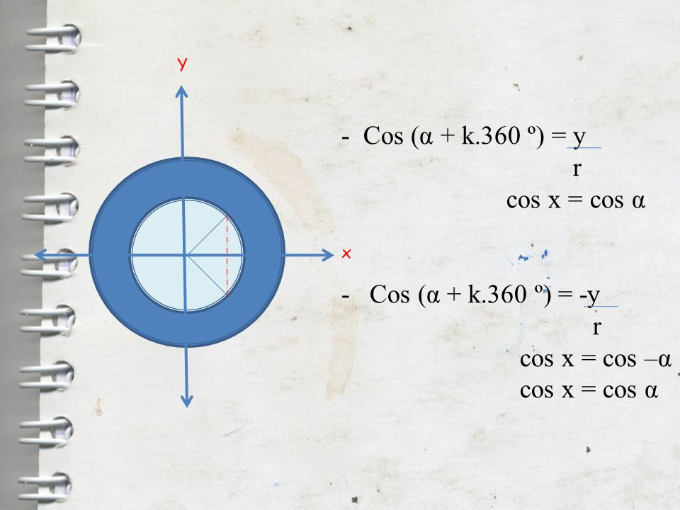 - Cos (α + k.360 º) = y r cos x = cos α - Cos (α + k.360 º) = -y