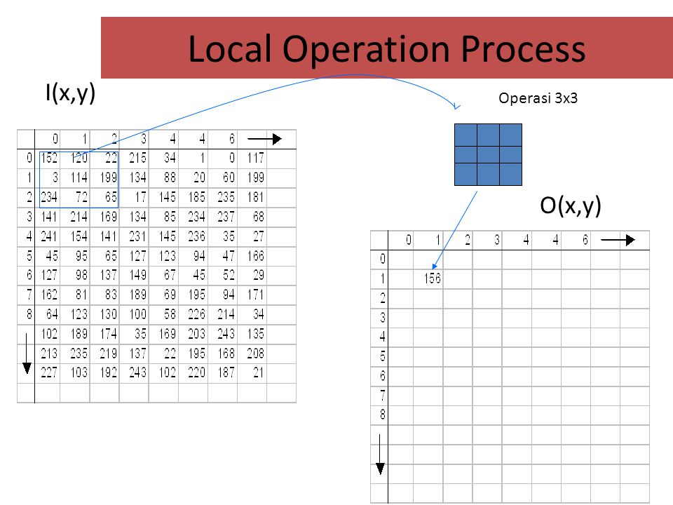Local Operation Process