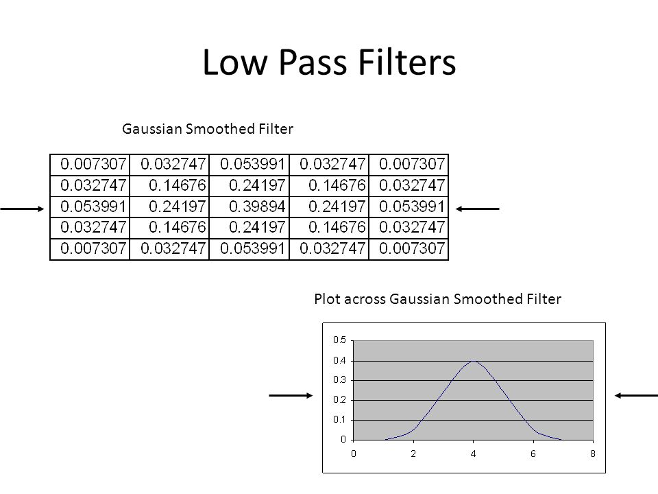 Low Pass Filters Gaussian Smoothed Filter