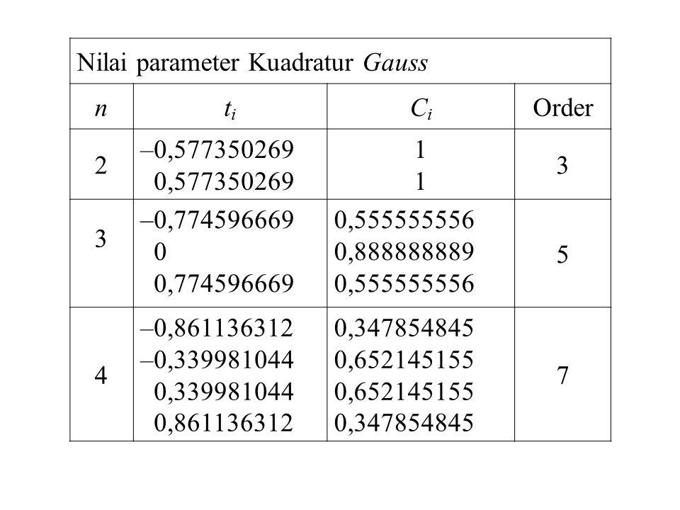 Nilai parameter Kuadratur Gauss