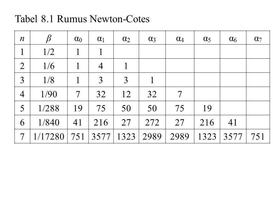 Tabel 8.1 Rumus Newton-Cotes
