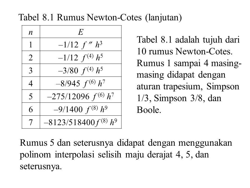 Tabel 8.1 Rumus Newton-Cotes (lanjutan)