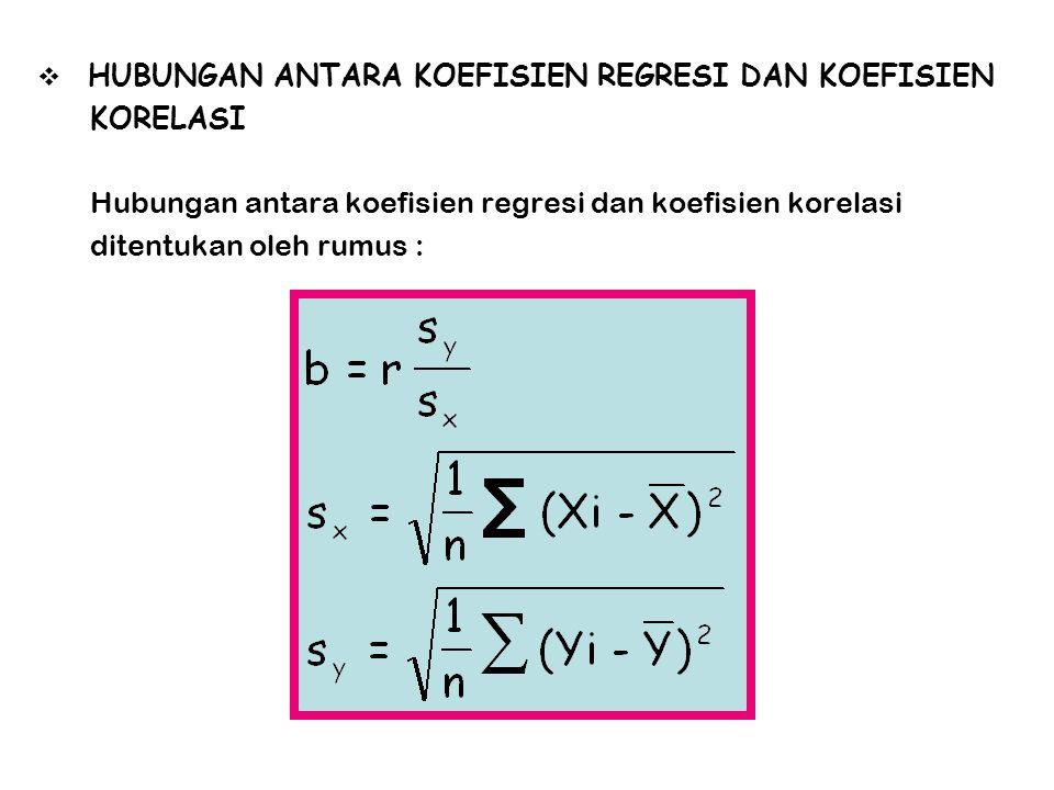 Hubungan antara koefisien regresi dan koefisien korelasi