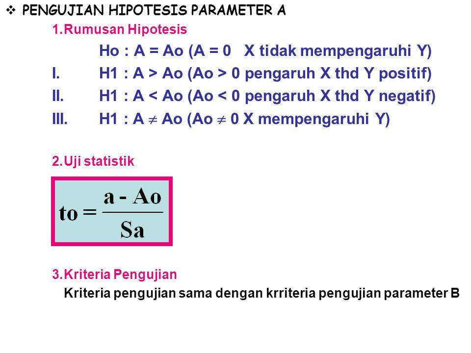 I. H1 : A > Ao (Ao > 0 pengaruh X thd Y positif)
