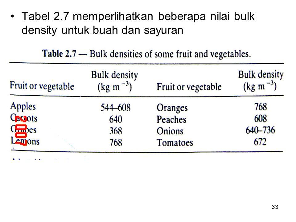 Tabel 2.7 memperlihatkan beberapa nilai bulk density untuk buah dan sayuran