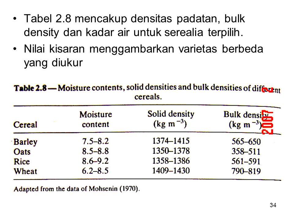 Tabel 2.8 mencakup densitas padatan, bulk density dan kadar air untuk serealia terpilih.
